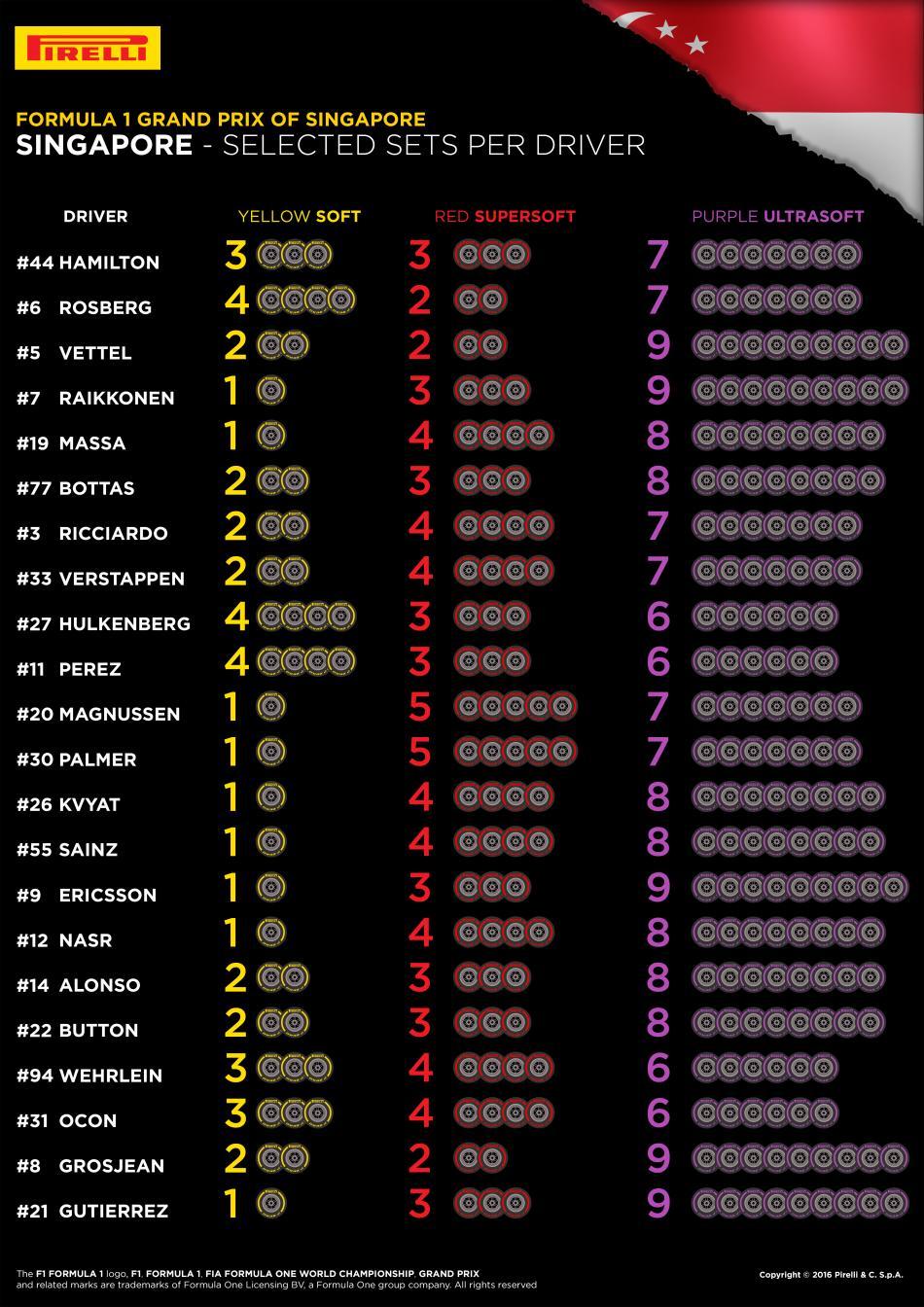 http://www.fia.com/sites/default/files/styles/content_details/public/news/main_image/15-singapore-selected-sets-per-driver-4k-en.jpg?itok=GsCdHL1P