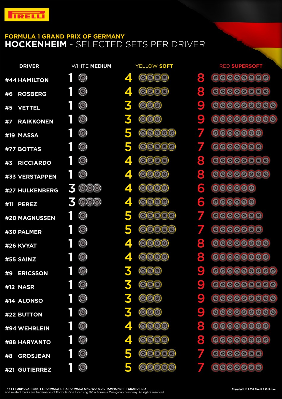 f1, pirelli, tyres, german grand prix