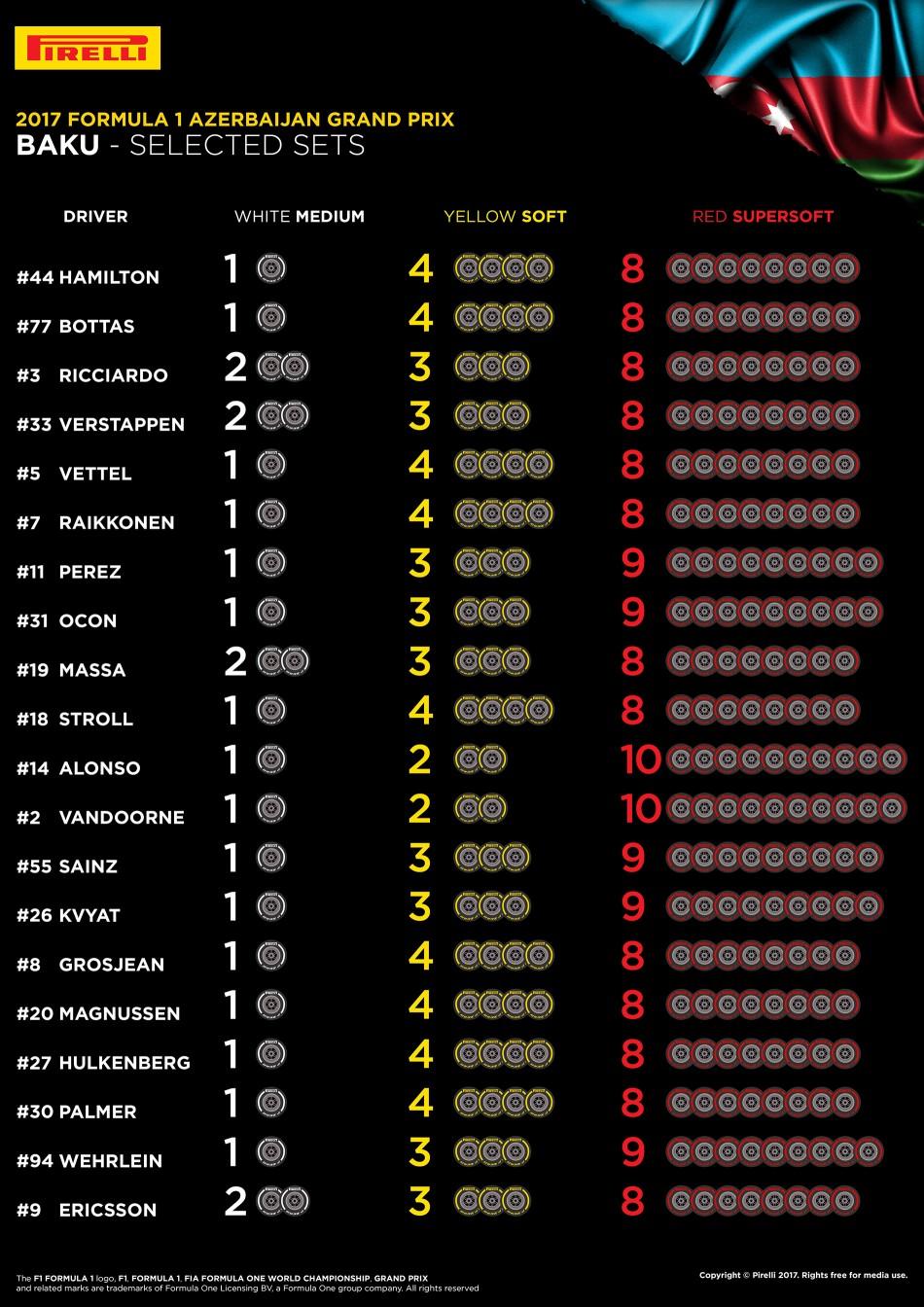 Pirelli tyres for Azerbaijan