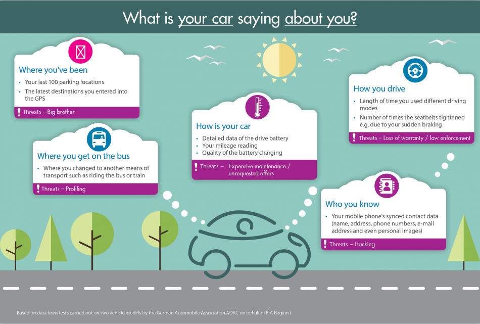 Infographic my car my data
