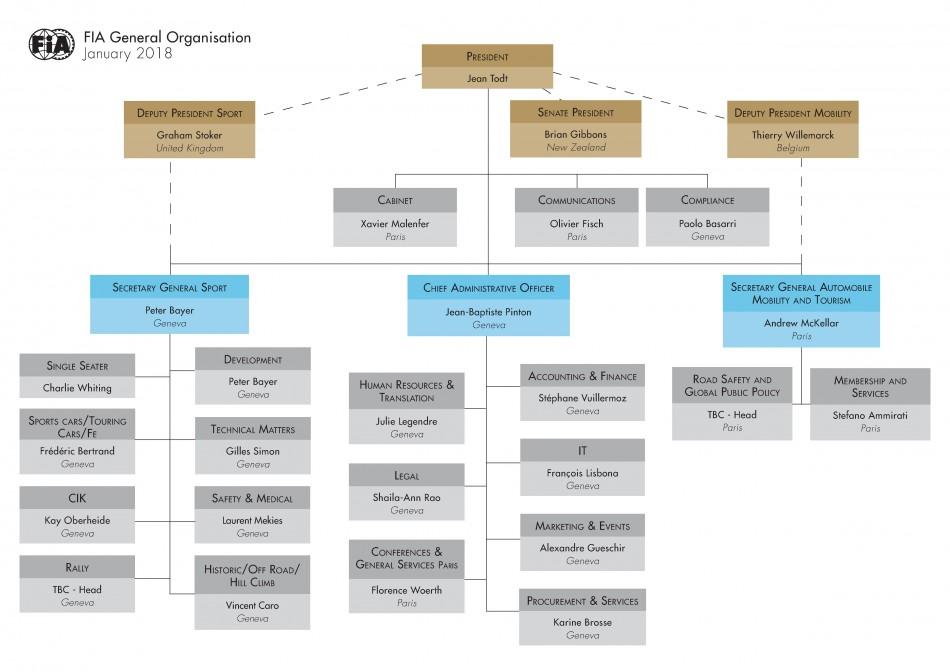 organizational structure of bmw Wiki organizational chart of business information for bmw organizational structure by cogmap, the wikipedia of organization charts a place to.