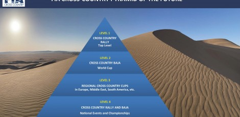 FIA Cross-Country Pyramid of the Future