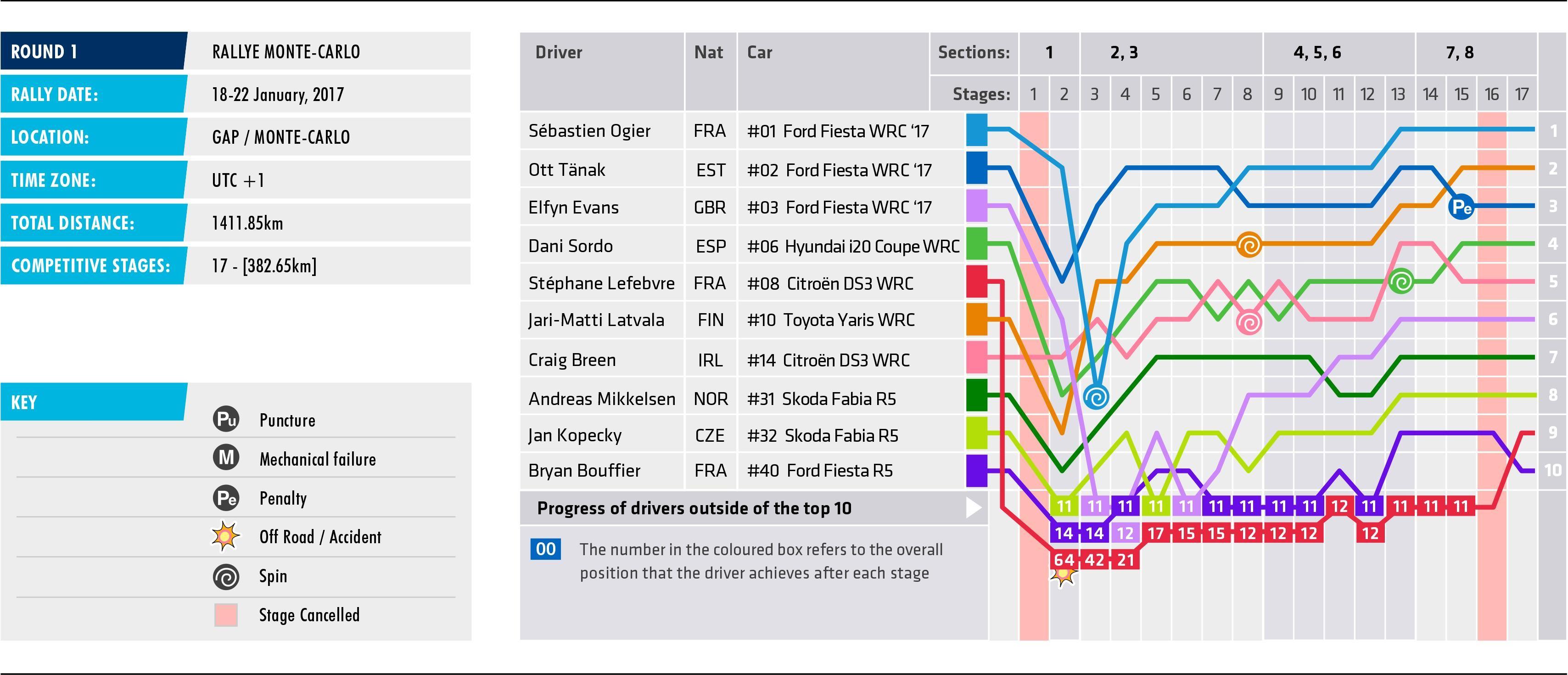 2017 Rallye Monte-Carlo - Stage Chart