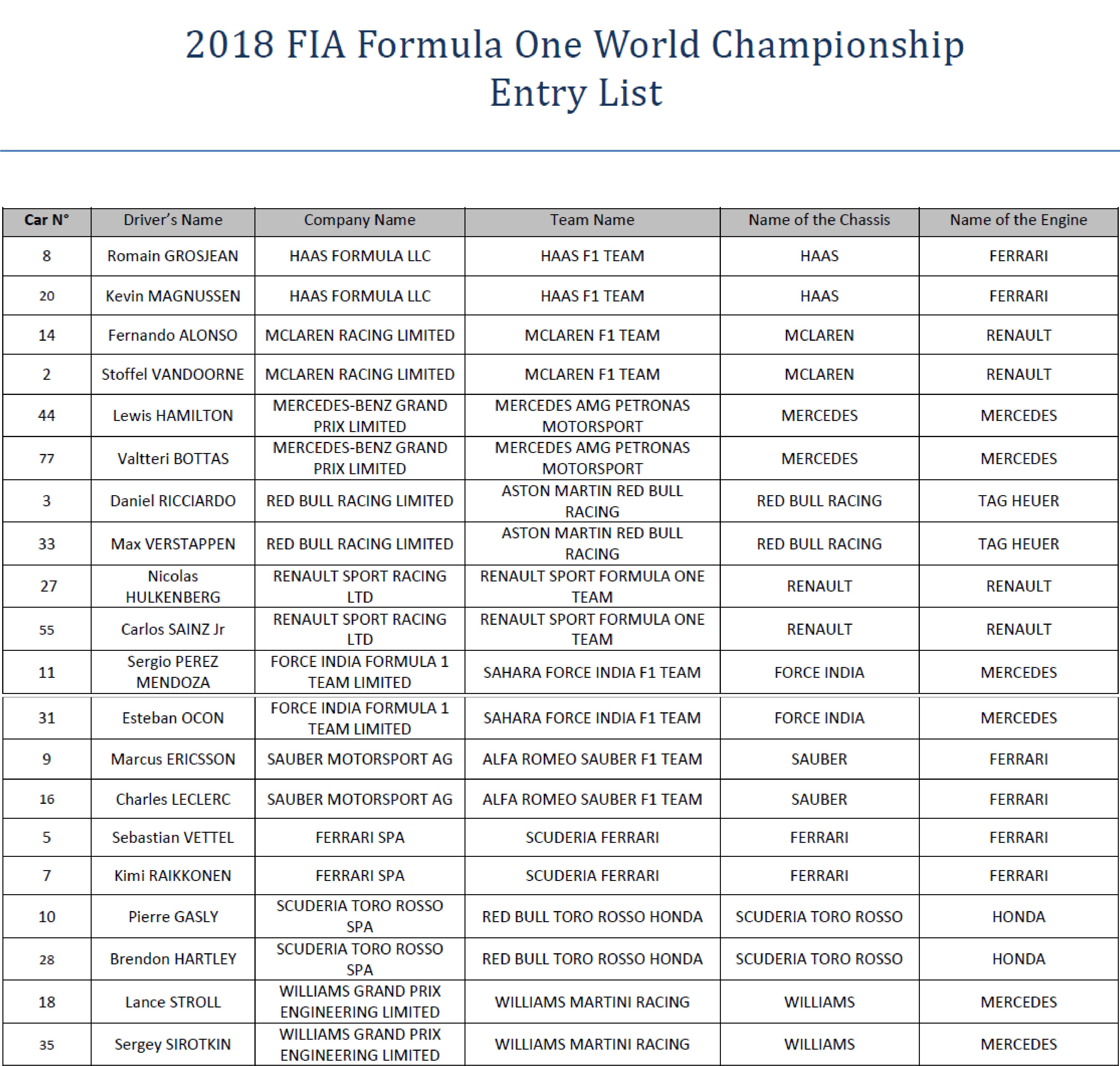 2018 FIA Formula One World Championship Entry List | Federation ...