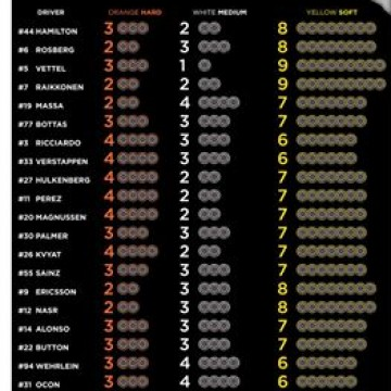 #F1 The #FIA communicated to @pirelli_motorsport each team's tyre choices for the forthcoming #JapaneseGP (07-09 October) #FormulaOne #Formula1 #Malaysia #Motorsport #Racing