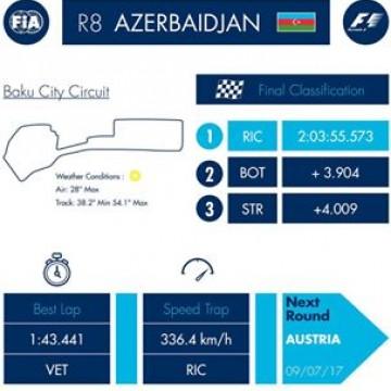 #F1 Here are the main stats after the #AzerbaijanGP won by @danielricciardo and @redbullracing #BakuGP #Baku #Motorsport #Racing #Formula1