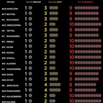 #F1 - Discover the driver's tyre choices for the upcoming #HungarianGP this weekend. @pirelli_motorsport #Motorsport #Racing